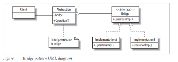 UML Diagram of Bridge Design Pattern