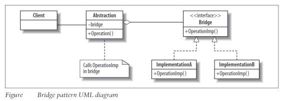 UML Diagram of Bridge Design Pattern