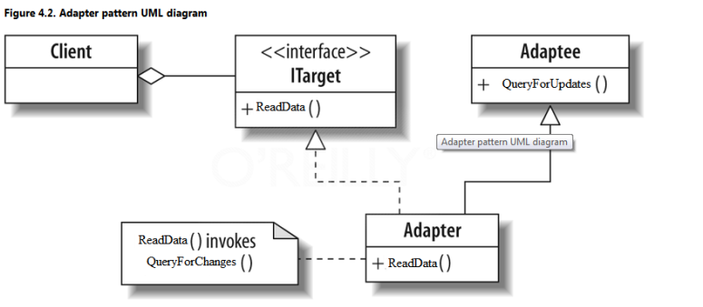 UML Diagram of Adapter Design Pattern
