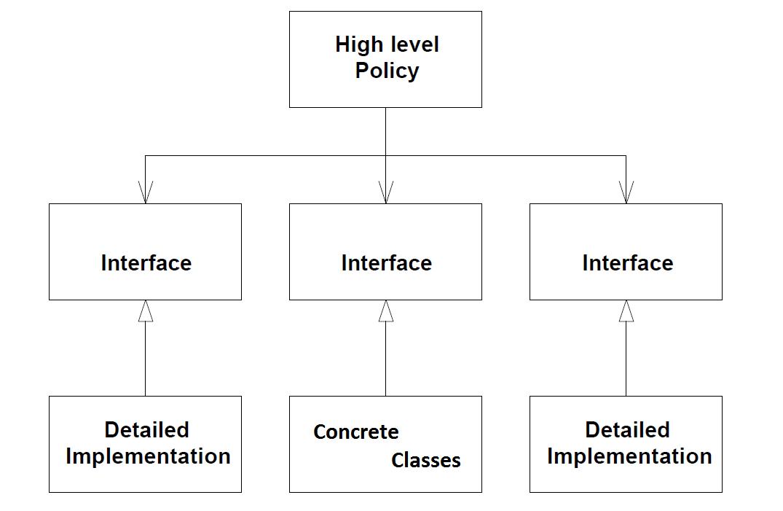 S.O.L.I.D. Design Principles. | ANAGHA AGILE SYSTEMS BLOGS ...