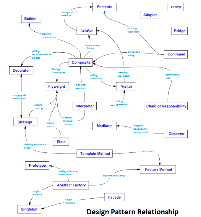 Relationships between Design Patterns