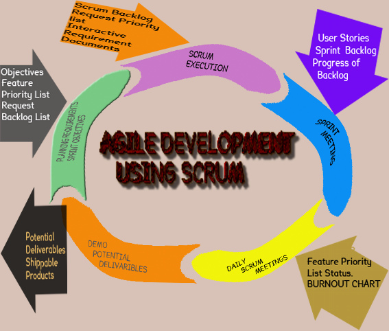 Process Diagram of Scrum Methodology, one of the Agile Methodologies.